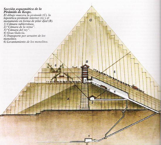 gran piramide dentro